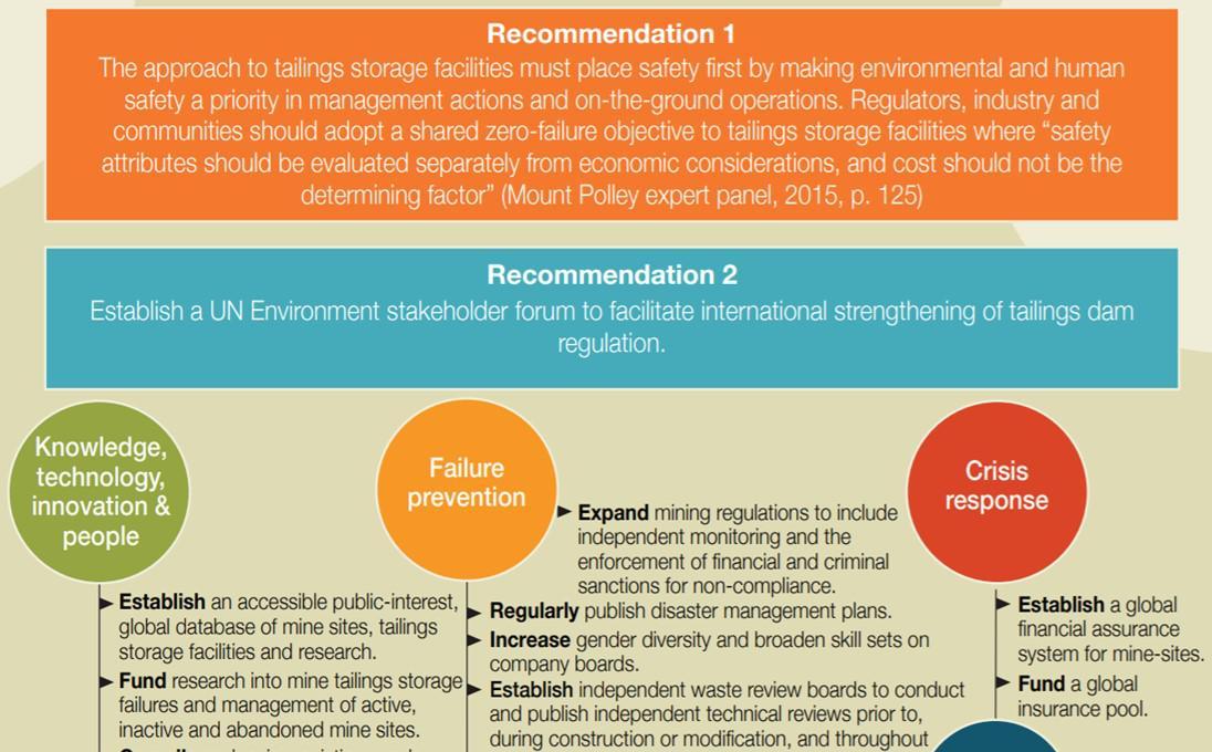 UNEP slide 4