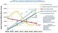 TSF failures