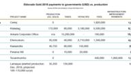 Eldorado Gold 2018 payments
