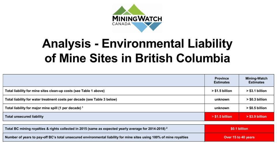 2016-05-bcminingliability-miningwatchanalysis
