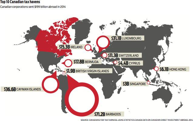 Canadian tax havens